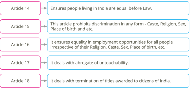 Equality in Indian constitution.png