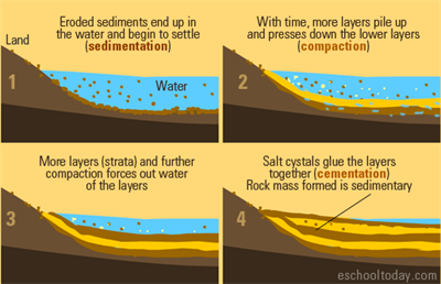 sedimentary-rocks-formation-process.png
