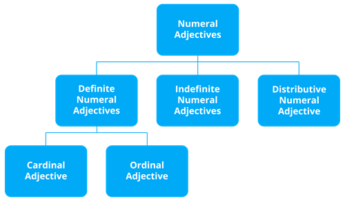 Numeral Adjectives.png