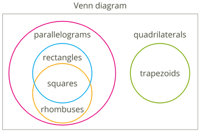 Introduction to parallelogram-Venn diagram.png